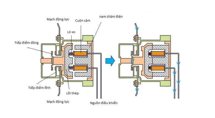 cau-tao-contactor-dien-tu-726x400